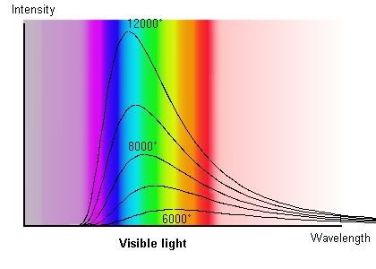 electromagnetic spectrum of a black body