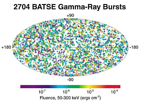 BATSE satellite measurements