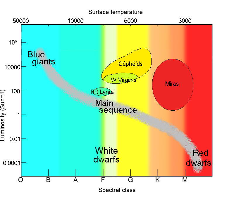 Variable stars on a Hertzsprung-Russel diagram