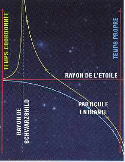 chute d'une particule