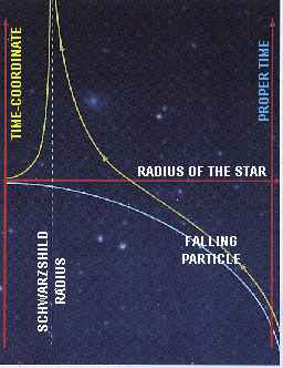path of a falling particle
